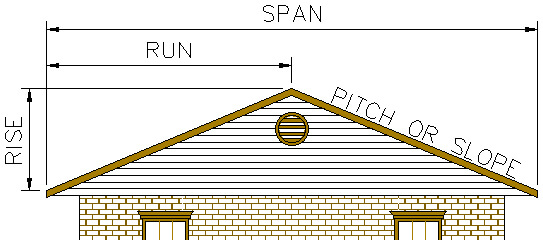 measuring roof slope diagram - How To Determine Roof Pitch