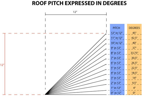 Roof pitch to degrees conversion table