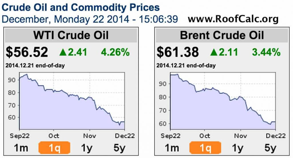 Crude Oil Prices - 2014 - www.RoofCalc.org