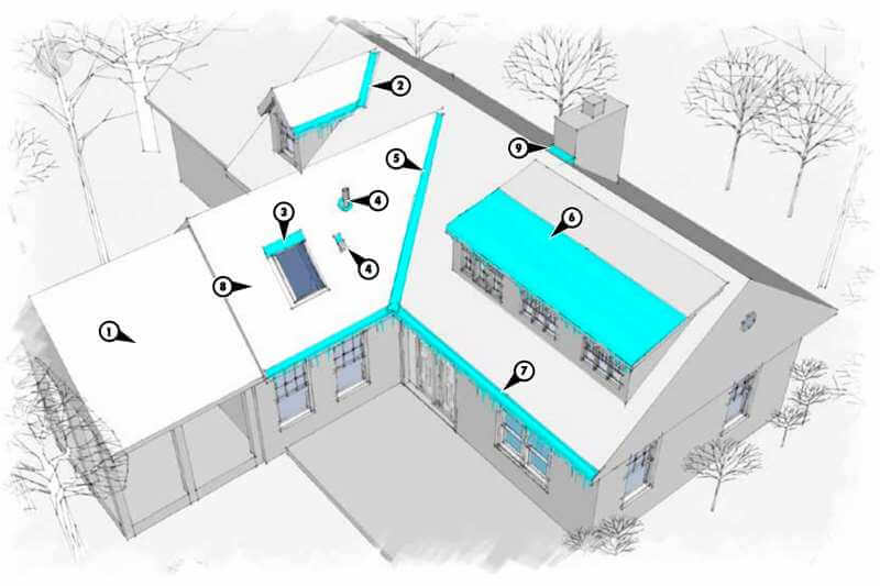 Ice Dams Locations on your roof