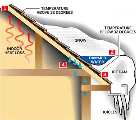 The Main Cause Of Ice Dams Is Lack Of Proper Attic Insulation AND Roof  Ventilation, So It Is Ideal To Improve Both, Before You Resort To The  Solutions ...