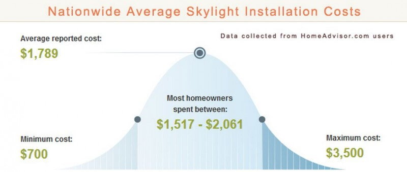 Skylight Installation Cost Infographic