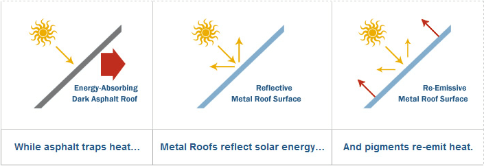 Metal roof colors how to pick the right color for your house for Energy efficient roofing material