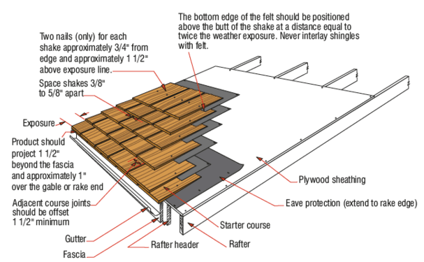 Cedar Roof Installation - shake shingles