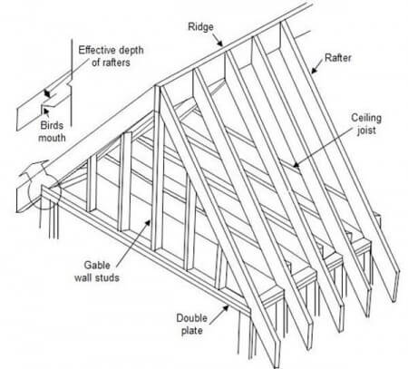 Gable Roof Framing Diagram 450x407