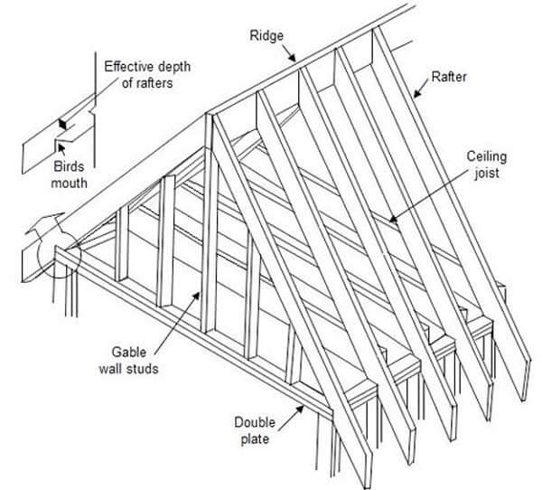 Picture Of A Gable Roof: Gable Roof Framing Diagram