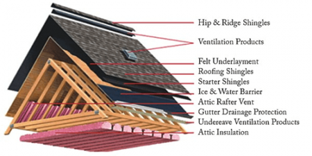 How To Install Shingles Make Sure Your Roof Doesn T Fail