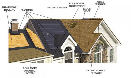 Roof System Parts